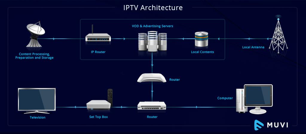 IPTVArchitecture